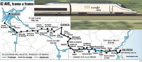Sobre el nuevo AVE de Madrid a Valencia